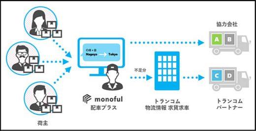 20191120glp1 520x267 - 日本GLP/トランコムと提携、3大都市圏にXDセンター構築