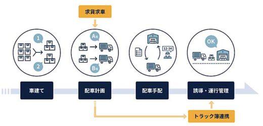 20191120monoful1 520x250 - モノフル/配車・集車業務を効率化する新サービス開始