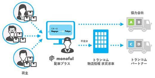 20191120monoful2 520x263 - モノフル/配車・集車業務を効率化する新サービス開始