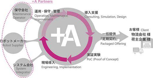 20191121glp1 520x267 - 日本GLP/三井物産と物流ロボットレンタルで合弁会社