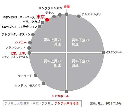 20191121jll - JLL/東京圏の物流施設、空室率1.3ポイント低下、賃料0.2%上昇