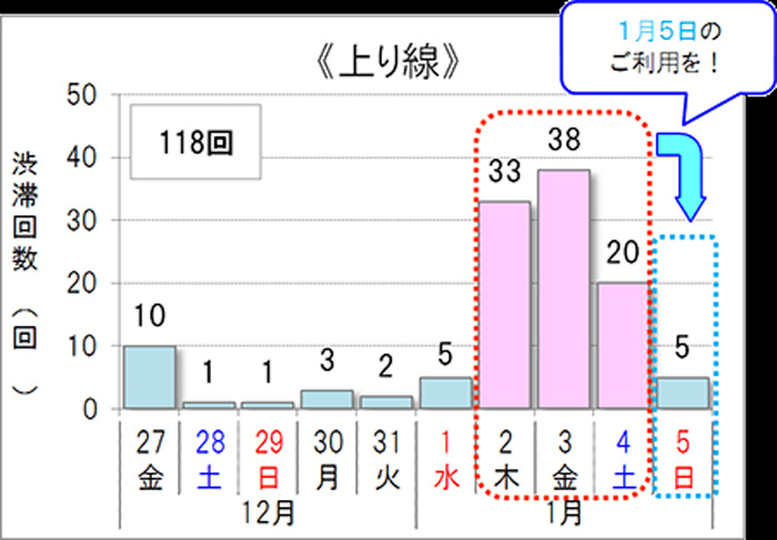 10km以上の渋滞予測回数 上り線