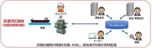20191122nyk 520x166 - 日本郵船/AIで船舶機関のメンテナンスを高度化
