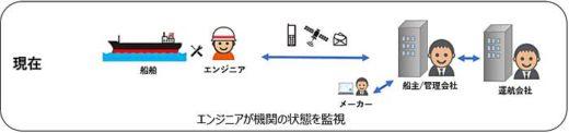 20191122nyk1 520x122 - 日本郵船/AIで船舶機関のメンテナンスを高度化