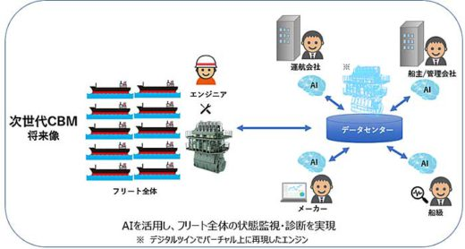 20191122nyk2 520x278 - 日本郵船/AIで船舶機関のメンテナンスを高度化