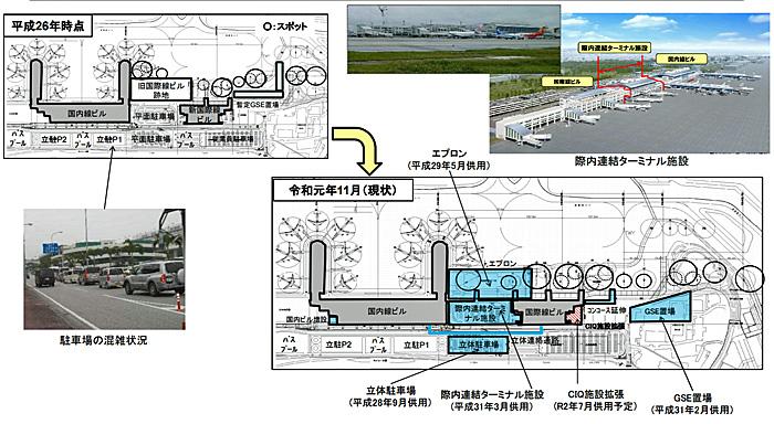 那覇空港国際線ターミナル地域再編事業の全体図