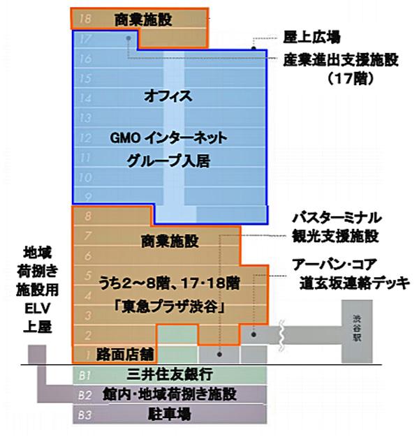 渋谷フクラスの地下2階のエッサの位置図