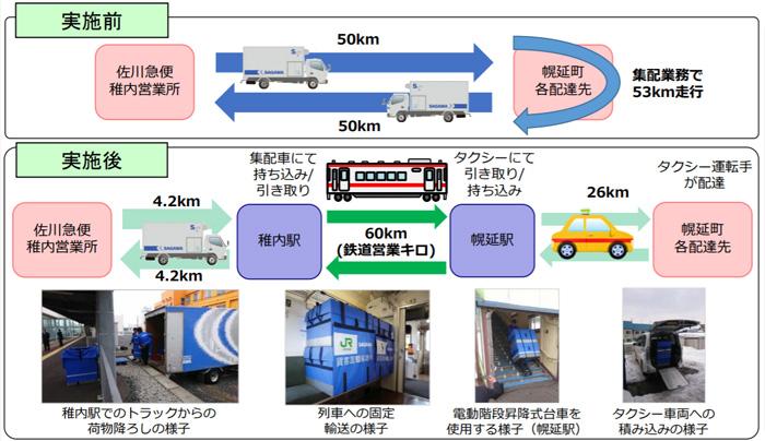 「日本初の鉄道とタクシーを組み合わせた貨客混載輸送」概要図