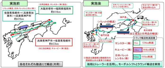 「食品、日用品メーカー混載による輸送効率化への共創」の概要図