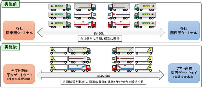 「スーパーフルトレーラSF25を活用した共同輸送による物流効率化」の概要図
