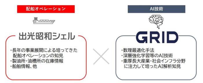 20191209idemitsu - 出光興産、グリッド/AIを活用した配船計画の最適化で協業