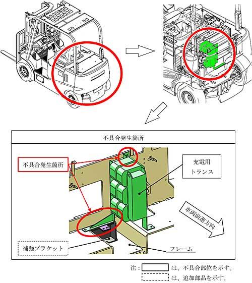 20191210kokudo - 三菱ロジスネクスト/バッテリー式フォークリフトをリコール