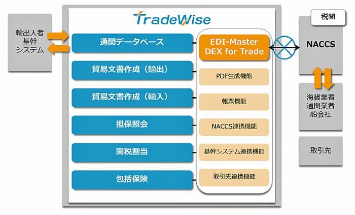 貿易業務管理システム「TradeWise」の概要図