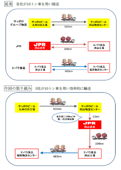 20191211jpr - JPR、サッポロ、エバラ/岡山と大分・福岡間の共同輸送開始