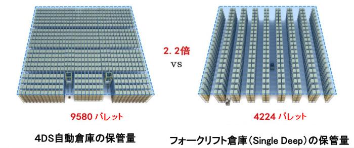 4DS自動倉庫とフォークリフト倉庫との保管料の比較