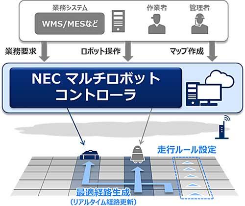 NECマルチロボットコントローラ