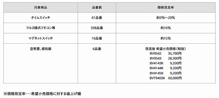 電設資材関係商品 価格改定率