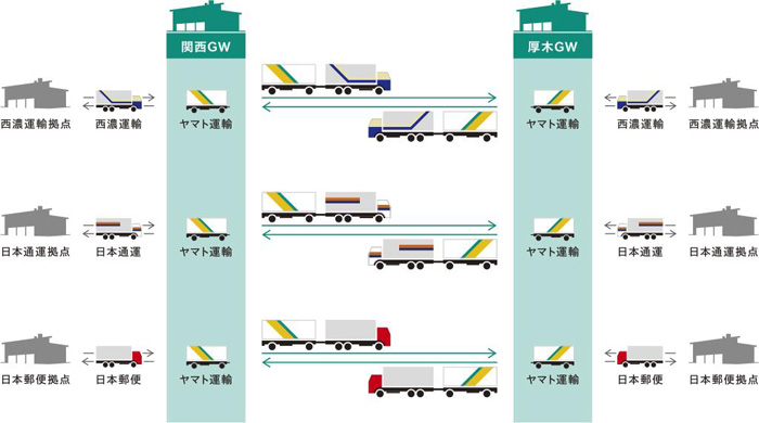 SF25共同幹線輸送の概要図
