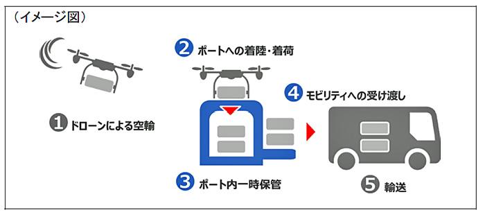 20191216ihi2 - IHI運搬機械ほか/ドローンから荷物の無人受け渡しを実現