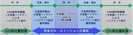 20191217mol 520x137 - 商船三井/環境負荷ゼロの自動車運搬船実現へ