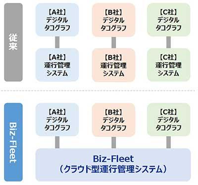 Biz-Fleet