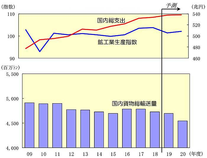 日通総研/2020年度の国内貨物輸送、景気悪化で3%台の大幅減   物流 ...