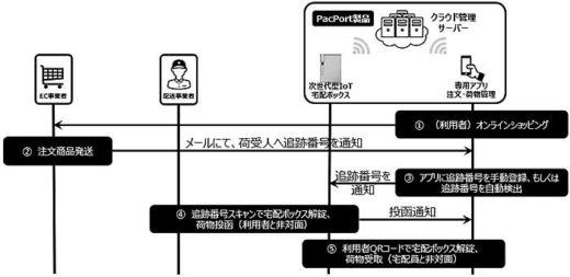 20191224pacport 520x253 - PacPort/法人向けIoTシェアリング宅配ボックスで実証実験