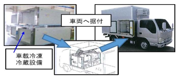 車載冷凍冷蔵設備のイメージ