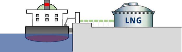 LNG供給イメージ