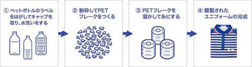 20191225sagawa 520x140 - 佐川急便/ユニフォーム原料に再生ペットボトル1000万本