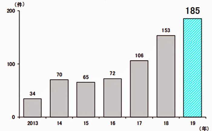 年別、人手不足倒産の件数