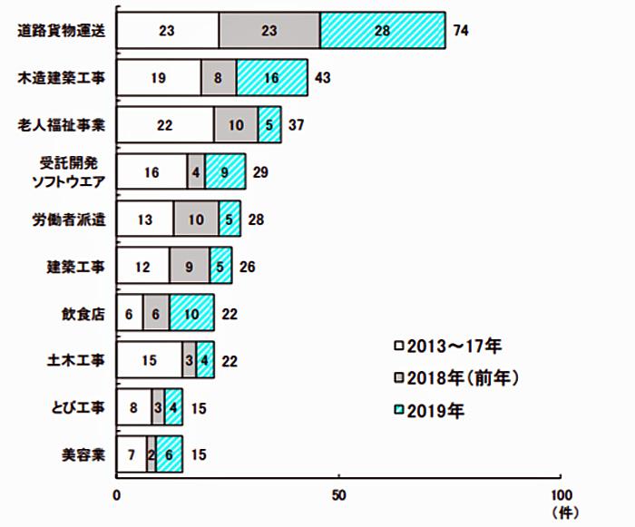 業種細分類別の上位(2013~19年、7年間累計