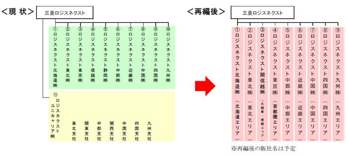 日本国内直系販売会社再編
