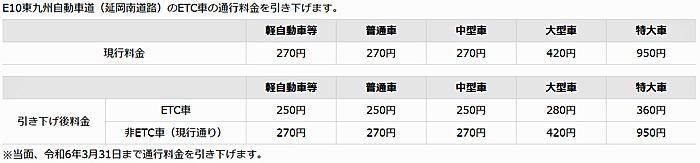 東九州自動車道(延岡南道路)の通行料金の引き下げについて(ETC車)