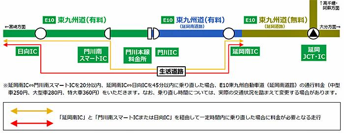 延岡南ICを経由して乗り直した場合