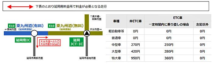 延岡南IC(大分方面への入口・大分方面からの出口)を利用の場合