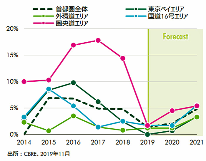 20200121cbre2 - CBRE/物流施設の需給バランスは三大都市圏で逼迫した状況