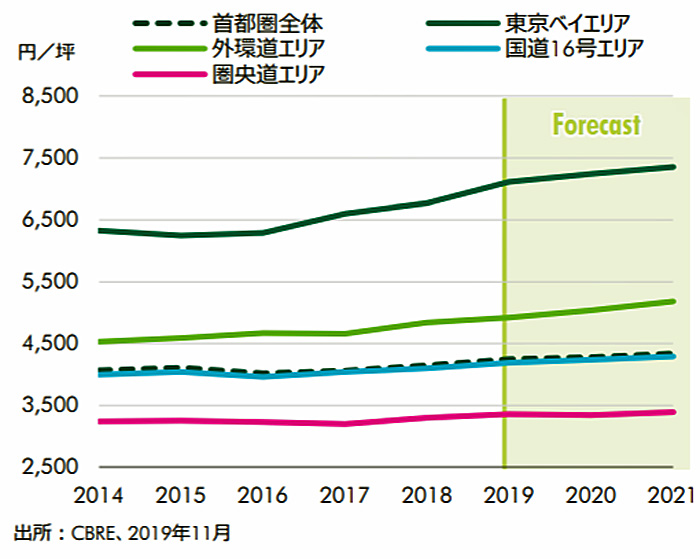 20200121cbre3 - CBRE/物流施設の需給バランスは三大都市圏で逼迫した状況