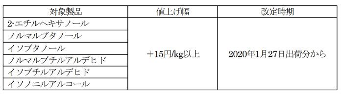 20200121mitsubishic1 - 三菱ケミカル/オキソ・アクリル製品値上げ、物流費高騰影響
