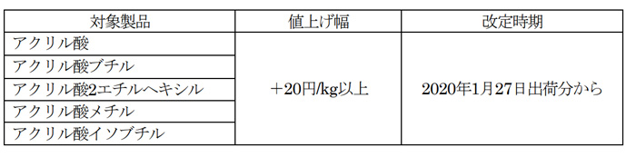 20200121mitsubishic2 - 三菱ケミカル/オキソ・アクリル製品値上げ、物流費高騰影響