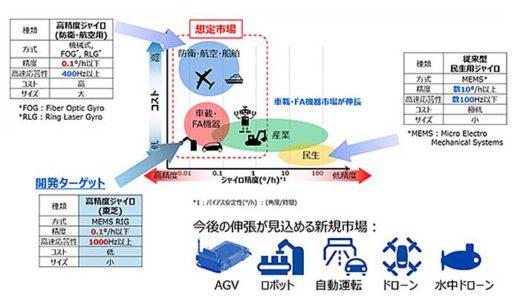 20200122toshiba1 520x299 - 東芝/AGV・ドローン制御を高精度化、小型ジャイロ開発