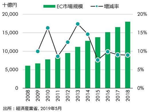 20200123cbre 520x391 - 10年後の物流施設市場/ECが需要牽引、23区に大型物流施設