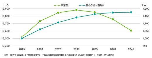 20200123cbre2 520x198 - 10年後の物流施設市場/ECが需要牽引、23区に大型物流施設