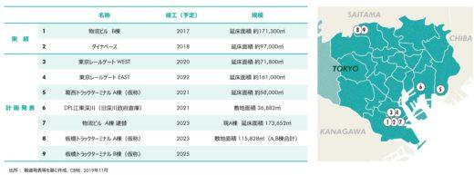 20200123cbre4 520x193 - 10年後の物流施設市場/ECが需要牽引、23区に大型物流施設