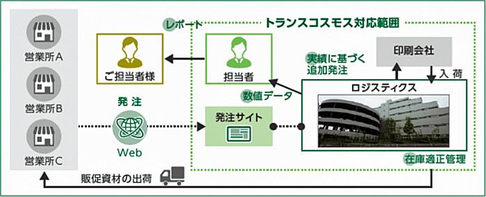 販促資材マネジメントサービス 提供イメージ