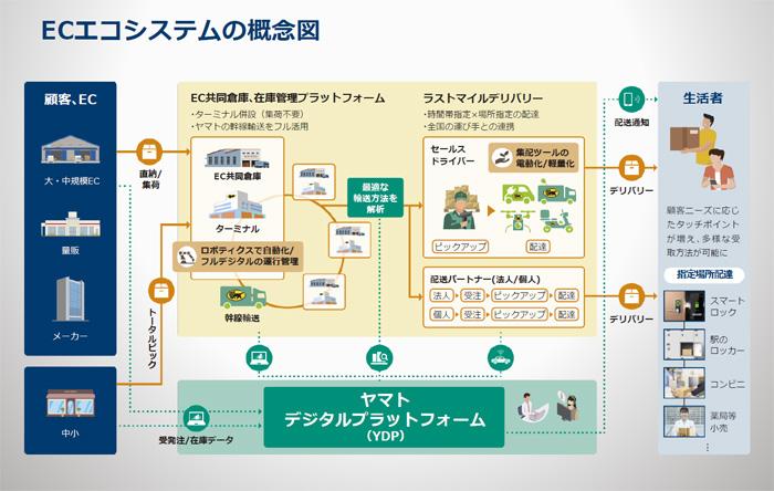 ECエコシステムの概念図