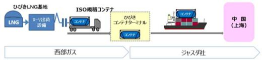 20200127saibu 1 520x120 - 西部ガス/北九州港から中国へLNGをコンテナ輸送
