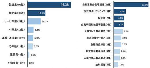 20200128tdb 1 520x236 - 日本企業の中国・武漢市進出/運輸・通信業は12社