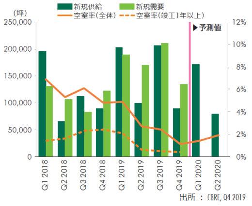 20200131cbre1 520x426 - CBRE/首都圏物流施設の新規需要6割増、空室率は過去最低1.1%