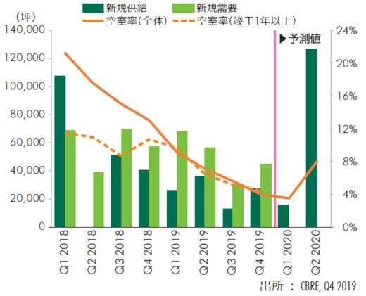 20200131cbre2 520x421 - CBRE/首都圏物流施設の新規需要6割増、空室率は過去最低1.1%